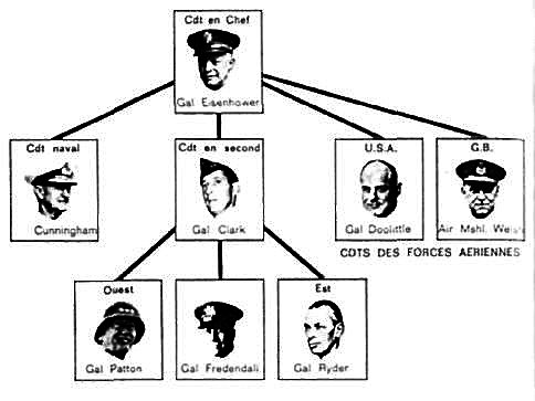 COMMANDANTS DE LA « TASK FORCE»